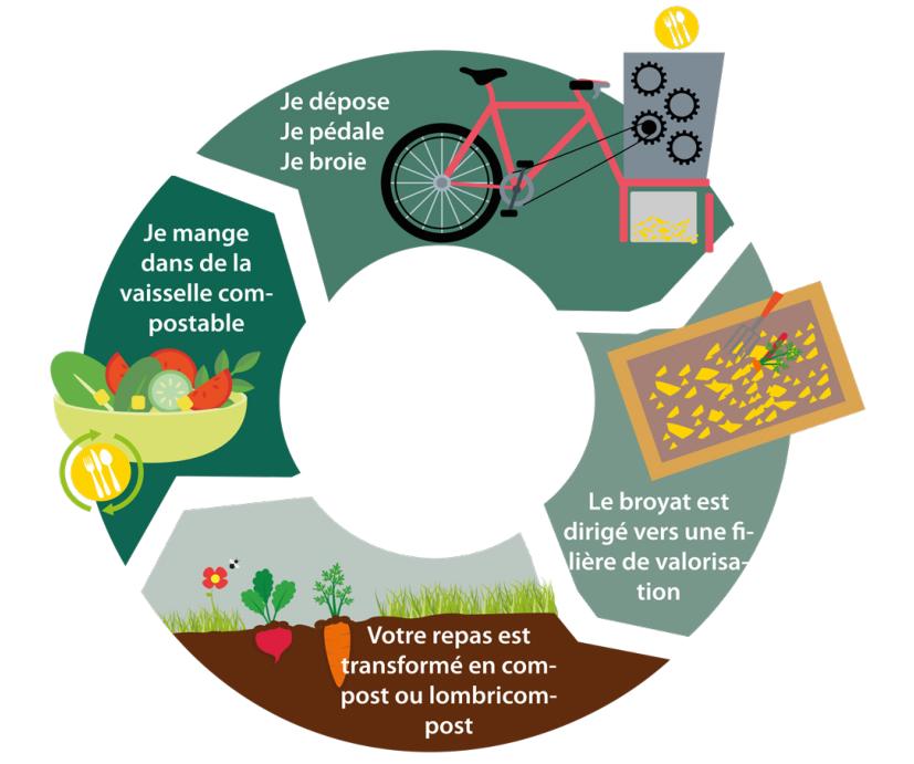 infographie vélo-broyeur